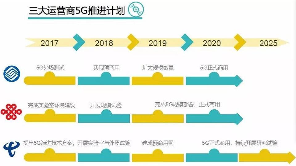 5G运营商推进计划
